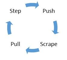 4 fasen fietstechniek